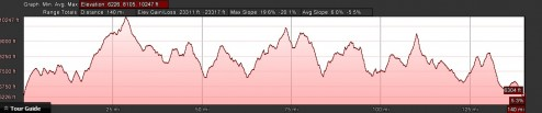 Elevation Profile of Tahoe Rim Trail