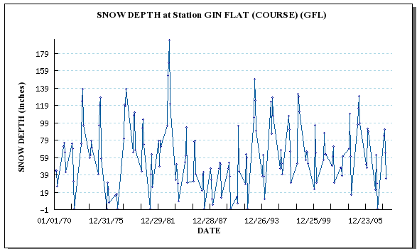 Chart from the California IWRIS system made from historiacal Gin Flat Snow Depth Data from California Data Exchange Center (CDEC), DWR. Obviously each year the peph peaks in hte winter, and falls again for summer. The question is, how small is that peak this year. I got to read that chart to find out! Or go snowshoeing again ;)